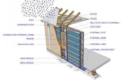 Hydrowall Modular Water Tank Walls